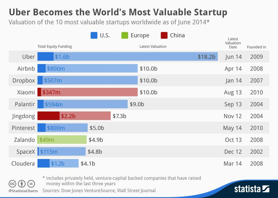 imagem Uber, o aplicativo avaliado em 17 bilhões de dólares supera o Airbnb, Dropbox e Pinterest 1