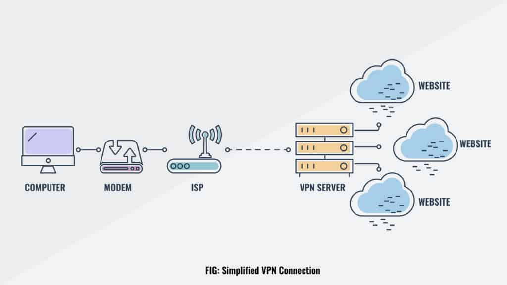 image 5: or vs. VPN: What's the Difference and Which Is Better?