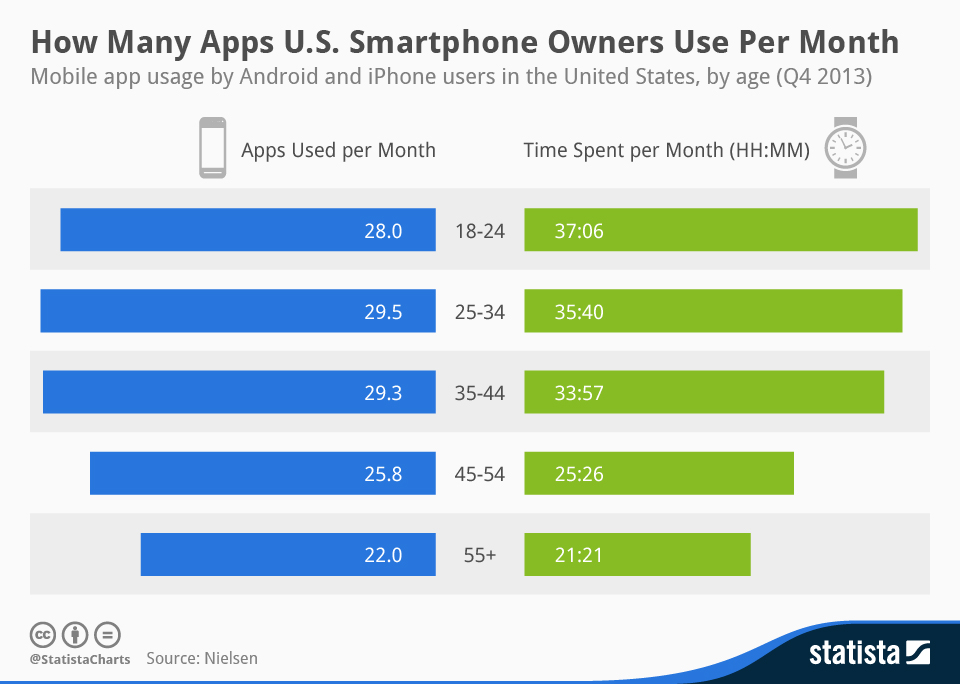 Chart to show usage in the US by age