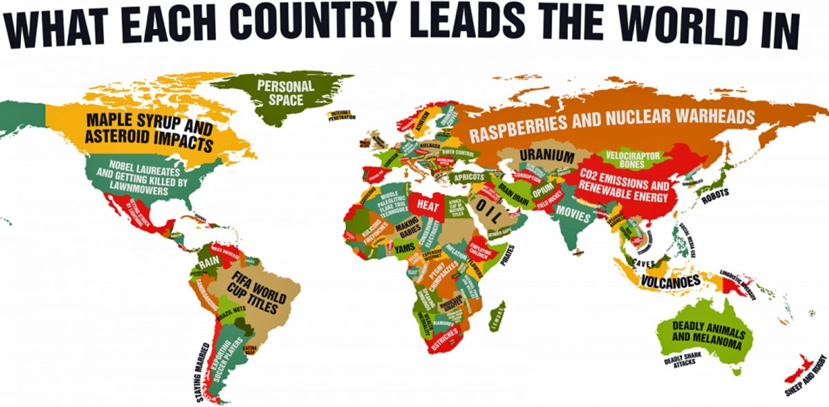 What each country excelles in around the wolrd
