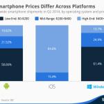 Image-de-comment-le-prix-des-smartphones-different-selon-les-plates-formes