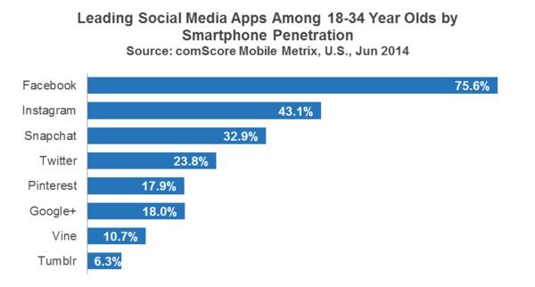 Image-de-Snapchat-est-plus-populaire-que-Twitter-chez-les-jeunes-amériecains